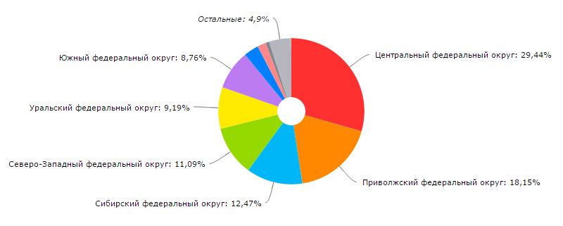 география по россии